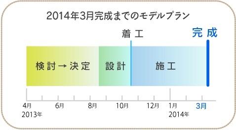 消費税増税201303図01.jpg
