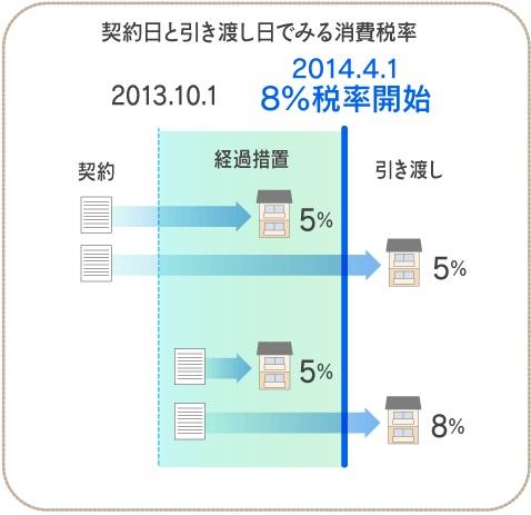 消費税増税201303図02.jpg